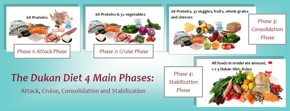 dukan diet during pregnancy menu